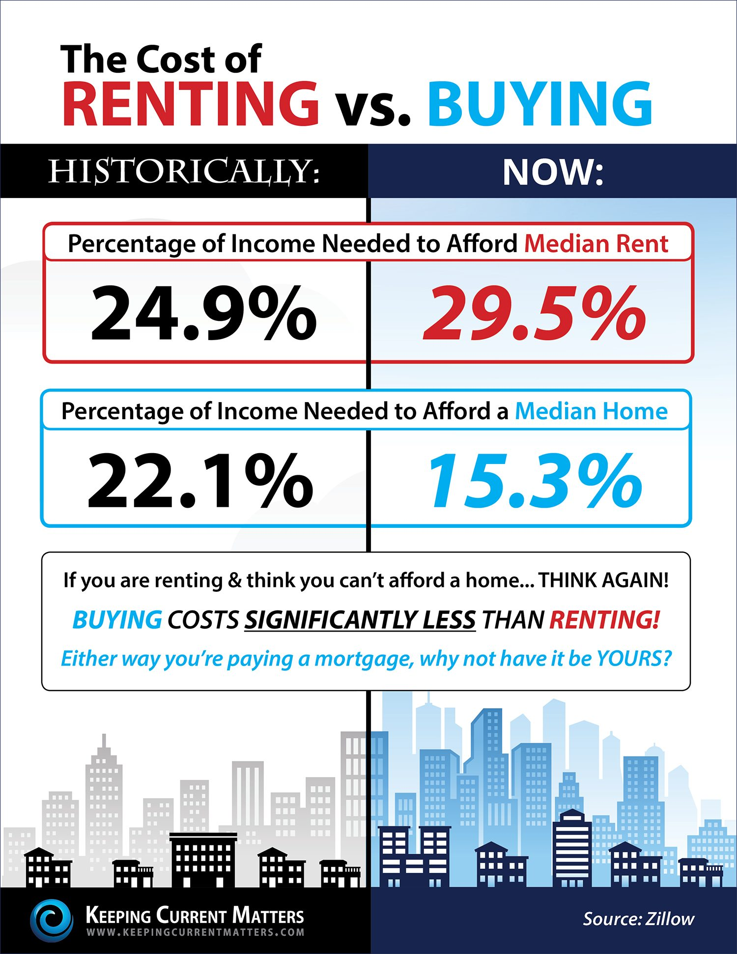 should you buy or rent a home in portsmouth nh new