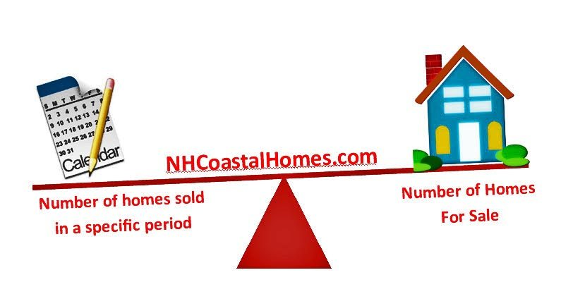 Portsmouth NH Absorption Rates