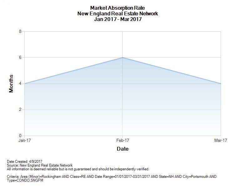 portsmouth nh real estate market absorption rates